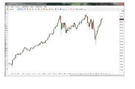 64 Judicious Dow Jones Futures Realtime