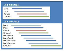 what is usb 3 0 the aleratec blog usb 3 0 cables