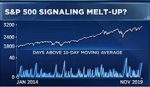 S P 500 Chart Is Signaling A Near Term Pullback Analyst Warns