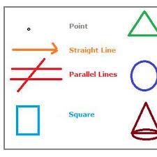 Logarithm Formulas