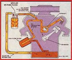 all about oil filters remote by pass oil filter installation diagram
