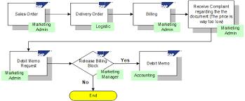sap sd fow diagram wiring diagrams schema sap sd f ow diagram wiring diagrams sap sd fow diagram