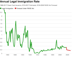 everything you need to know about the raise act out reading it as both graphs make clear the raise act would be a significant reduction in total legal immigration it would not have any direct effect on illegal