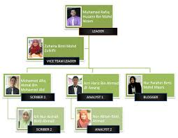 Cyber Security Org Chart Organization Chart Cyber Security