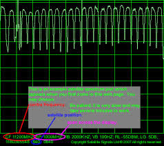 C Band Transponder Frequency Chart Satellite Frequency Spectrum Display