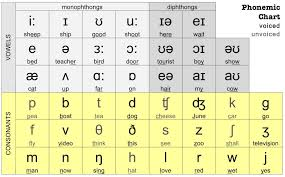Image Result For Ipa Chart English Phonetic Alphabet