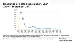 Polysilicon Price Chart 2017