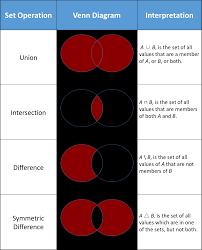 A Not B Venn Diagram Tutorial Python Sets Vs Lists And Set Theory Article