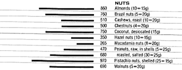 Foods Rich In Potassium Chart Food Data Chart Potassium