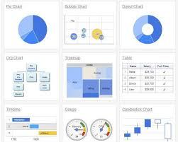 Easy Data Visualization With Google Charts And Javascript