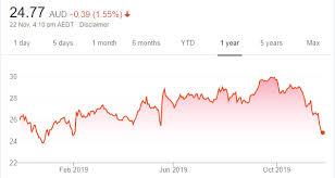 Westpac Share Price Chart 18 Share Tips 25 November 2019