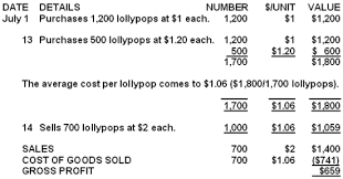 Example Of Unit Price Sales Cost Of Goods Sold And Gross Profit