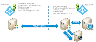 Using Vmware Identity Manager To Transform Users Between