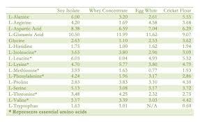 Cricket Nutritional Value Cricket Flour Nutrition