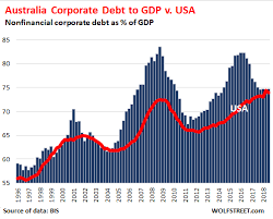 The Countries With The Most Monstrous Corporate Debt Pileups