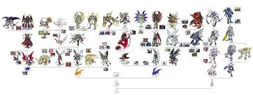 Full Poyomon Digivolution Chart Digimon Chart Pokemon