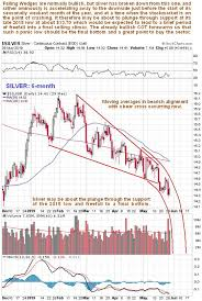 For Silver To Head Higher This Is A Key Level