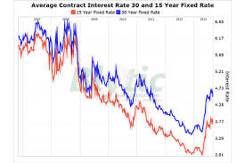 Mortgage Rates Fall To 4 47 Percent Csmonitor Com