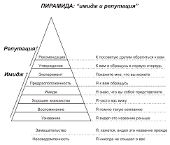 Имидж и репутация компании Имиджмейкер ru Пирамида Имидж и Репутация
