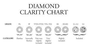 Using A Diamond Clarity Chart To Judge Diamond Clarity