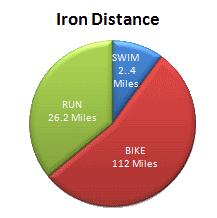 Isoman The Equaliser Triathlon Swim Sweat And Gears