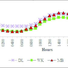 Kl Climate Chart Outdoor Indoor Temperature Difference Under Kl Climate