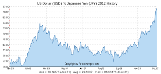 Yen Historical Chart Jpy To Sgd Exchange Rate History