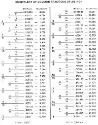 drill bit sizes fractional inch. fractions / decimal conversion chart drill bit sizes fractional inch c