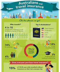 travel infographic part 1