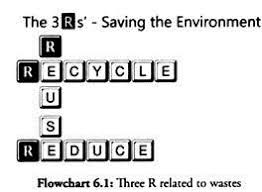 natural resources compilation of essays on natural resources three r related to wastes