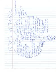 Venn Diagram Type 1 Type 2 Diabetes Pbs Classroom Activities Irma Morales Biomed Portfolio