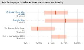 now who are the popular employers for associate investment banking let s have a look