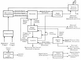 file fps16 block diagram png wikipedia block diagram reduction file fps16 block diagram png