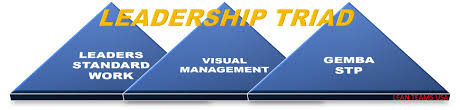 strategy lean teams usa leadership triad leaders standard work gemba stp