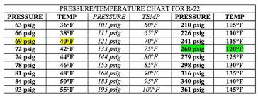 Charging Chart For R22 134a Temperature Chart R22 Pressure