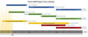 Year Timeline Project Timelines Uconn Administrator Preparation Program Ucapp