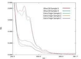 Analyzing Olive Oil Purity With Ultraviolet Spectroscopy Using The