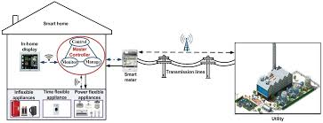 hialeah meter co wiring diagram for single phase fm 2s 240v electric meter forms at Hialeah Meter Wiring Diagram