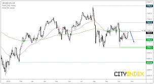 Ftse 100 Long Term Chart Ftse The Long And Short Of It Investing Com