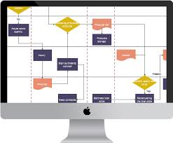 flowchart software for macflowchart maker is a cross platform flowchart design program which is compatible   mac os x  windows and linux systems  it offers a drag and drop