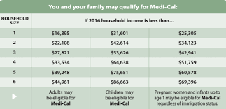 Medi Cal Federal Poverty Level Chart 2016 Faqs Health 4 All Kids