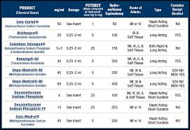 Steroid Comparison Chart Clint Pharmaceuticals Comparison Of Corticosteroids