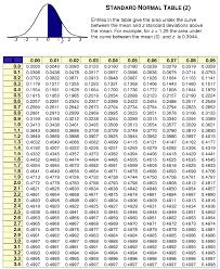 Z Chart Statistics Positive And Negative Www
