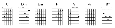 Diatonic Chord Progression Chart Learn To Play Diatonic Chord Progressions Reverb News