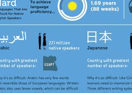 What Are The Hardest Languages To Learn Infographic Voxy