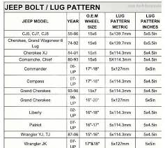 Jeep Bolt Pattern Chart