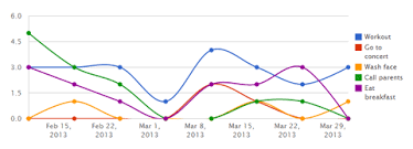 Chartkick Charts With A Single Line Of Ruby Master Script
