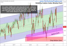Vti Stock Chart Our Custom Index Charts Suggest The Markets Are In For A