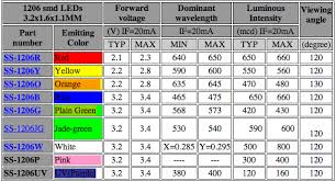 Smd Led Chart Image Result For Smd Led Size Chart In 2019 Led Tech