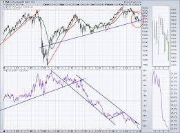 Tsx Chart Canada Breaks Below The Long Term Trend Line Tsx The
